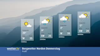 Schweizer Bergwetter